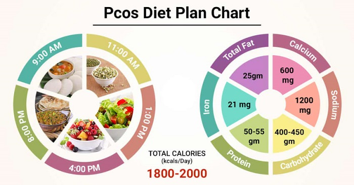 How can you prepare a PCOS Diet Plan