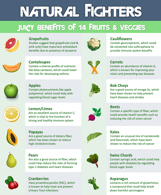 Fruits and Vegetables servings for a Healthy Lifestyle
