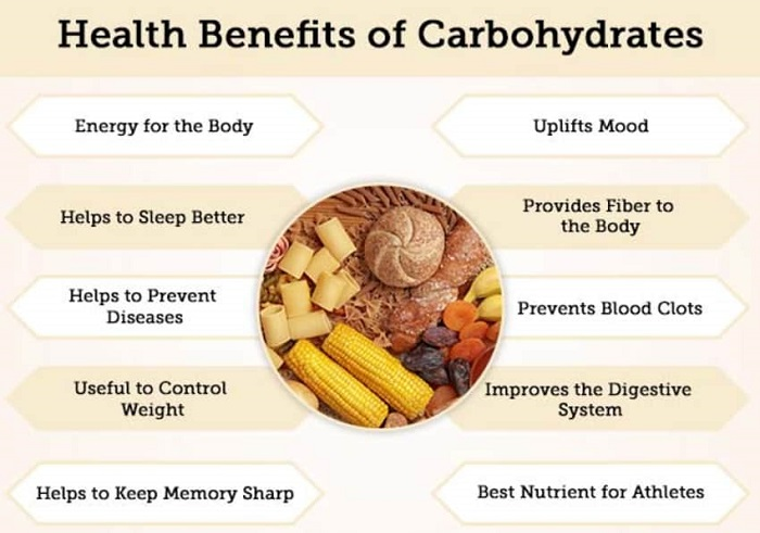Role of Carbohydrates in veiny skin