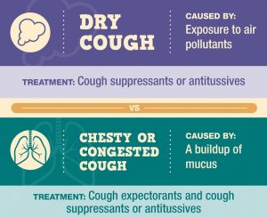 Types of cough and cough medicines